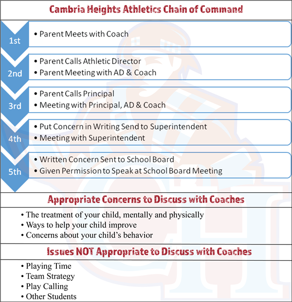 CH Athletics Chain of Command